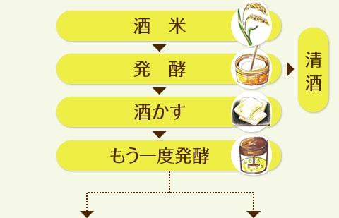 酒米→発酵→清酒 酒米→発酵→酒かす→もう一度発酵