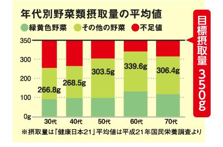 年代別野菜類摂取量の平均値