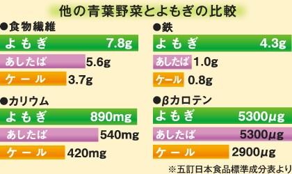 他の青葉野菜とよもぎの比較