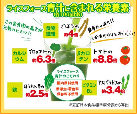 ライスフォース青汁に含まれる栄養素(各100g比較) 食物繊維:ごぼうの約4倍、カルシウム:ブロッコリーの約6.3倍、βカロテン:トマトの約8.8倍、鉄:ほうれん草の約2.5倍、ビタミンB2:アスパラガスの約3.4倍 この含有率の高さが元気のヒミツ!! 栄養たっぷり!!しかもサラリとおいしい!