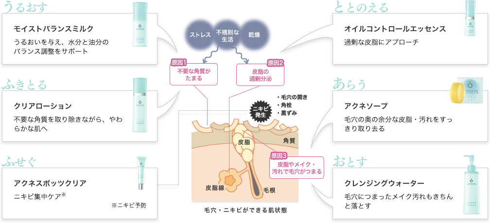 うるおす モイストバランスミルク うるおいを与え、乱れがちな肌リズムを整える | ととのえる オイルコントロールエッセンス 過剰な皮脂にアプローチ | ふきとる クリアローション 不要な角質を取り除きながら、やわらかな肌へ | あらう アクネソープ 毛穴の奥の余分な皮脂・汚れをすっきり取り去る | ふせぐ アクネスポッツクリア ニキビを集中ケア(ニキビ予防) | おとす クレンジングウォーター 毛穴につまったメイク汚れもきちんと落とす