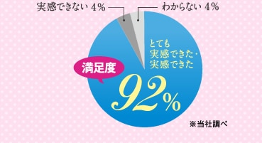 満足度92%