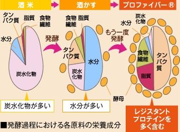 ■発酵過程における各原料の栄養成分