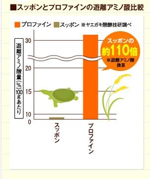 ■スッポンとプロファインの遊離アミノ酸比較