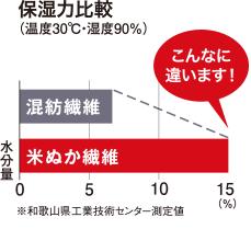 保湿力比較(温度30℃・湿度90%)