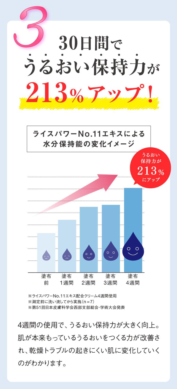 30日間でうるおい保持力が213%アップ!