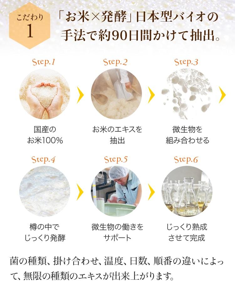 こだわり1 「お米×発酵」日本型バイオの手法で約90日間かけて抽出。 Step.1 国産のお米100% Step.2 お米のエキスを抽出 Step.3 微生物を組み合わせる Step.4 樽の中でじっくり発酵 Step.5 微生物の働きをサポート Step.6 じっくり熟成させて完成 菌の種類、掛け合わせ、温度、日数、順番の違いによって、無限の種類のエキスが出来上がります。