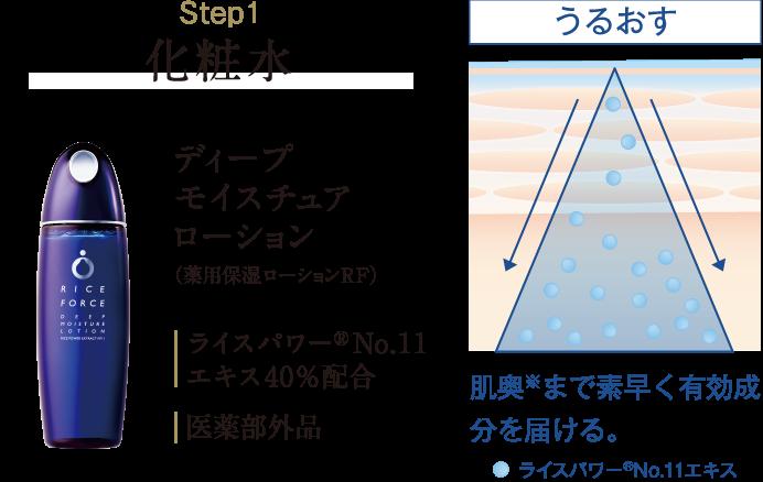 Step1 化粧水 ディープモイスチュアローション