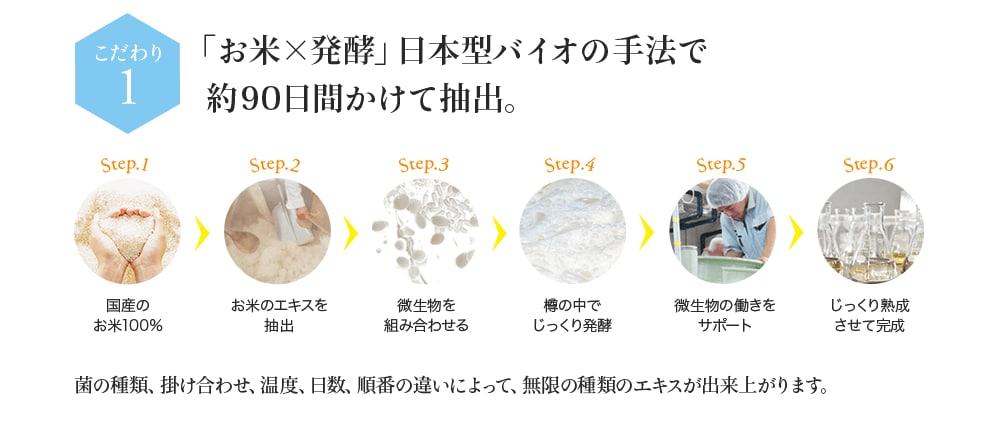 こだわり1 「お米×発酵」日本型バイオの手法で約90日間かけて抽出。
