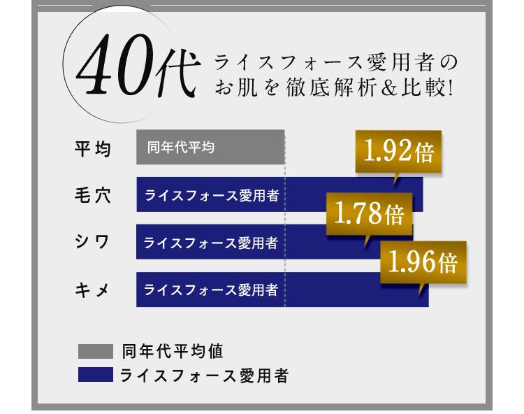 【40代】ライスフォース愛用者のお肌を徹底解析&比較! 毛穴:ライスフォース愛用者1.92倍 シワ:ライスフォース愛用者1.78倍 キメ:ライスフォース愛用者1.96倍